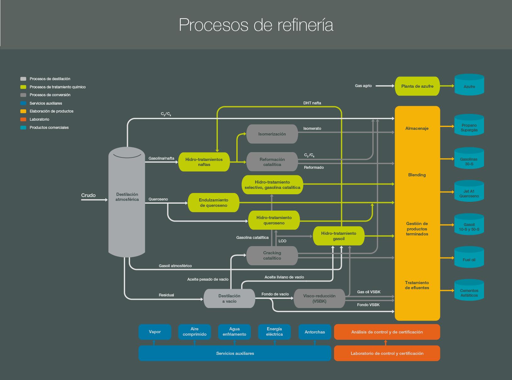 Procesos De La Refineria on Imagenes Para Imprimir