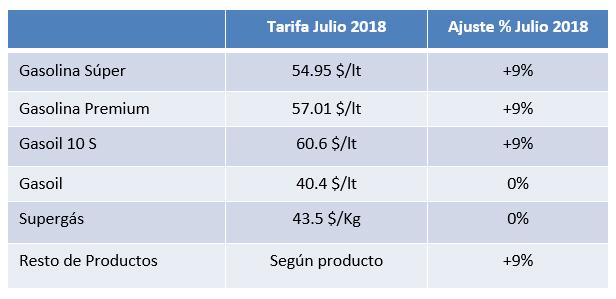 294eed56dd7e ANCAP - Ajuste de tarifas de combustibles – julio 2018